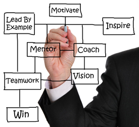 Mentor Motivate Coach